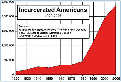 Incarcerated Americans 1920-2006