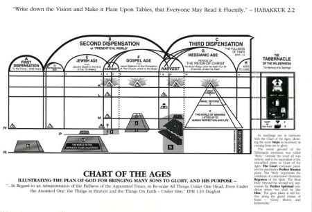 """Charles Russell's """"Chart of the Ages"""""""